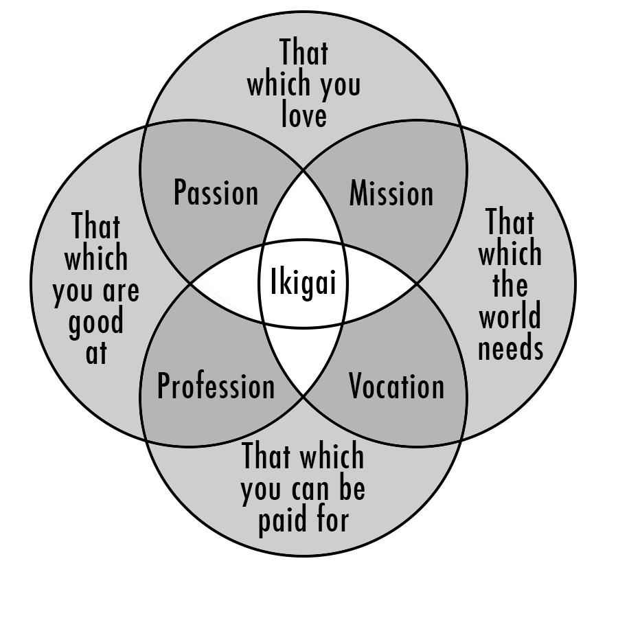 Ikigai Misunderstood And The Origin Of The Ikigai Venn Diagram Ikigai Tribe
