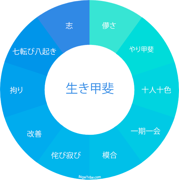 ikigai chart diagram