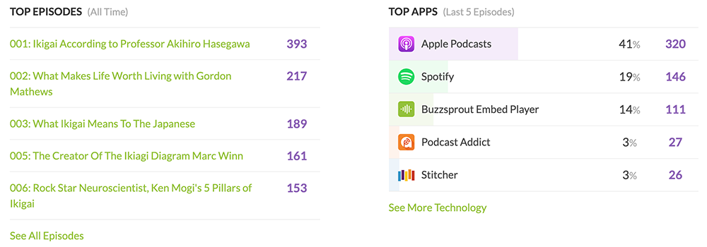 top podcast episodes