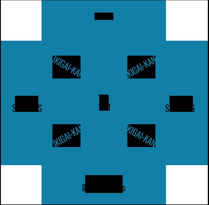Ikigai Diagram Powerpoint Template Sketchbubble