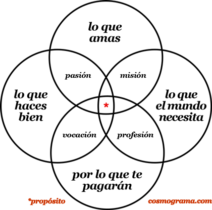 Zuzunaga's Venn Diagram of Purpose